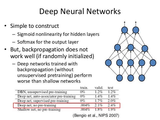9 Deep Neural Networks • Simple to construct – Sigmoid nonlinearity for hidden layers – Softmax for the output layer • But...