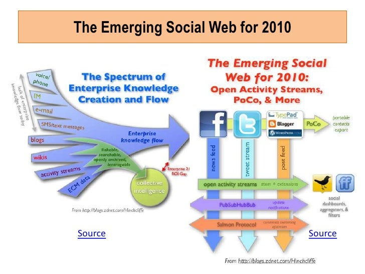 web 2.0 examples