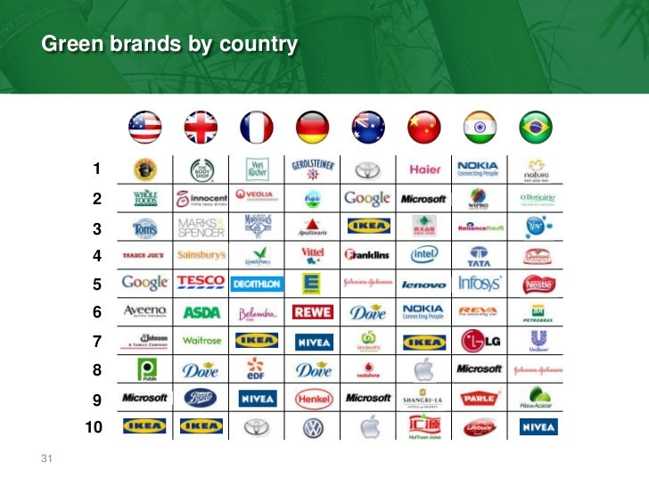 2010 Green Brands Global Media Final