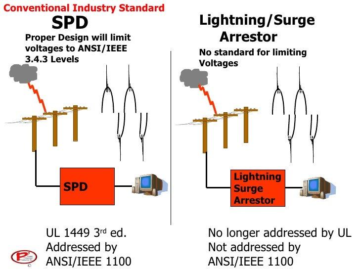 general power quality 75 728?cb=1266319194 general power quality UL 1449 Symbol at n-0.co