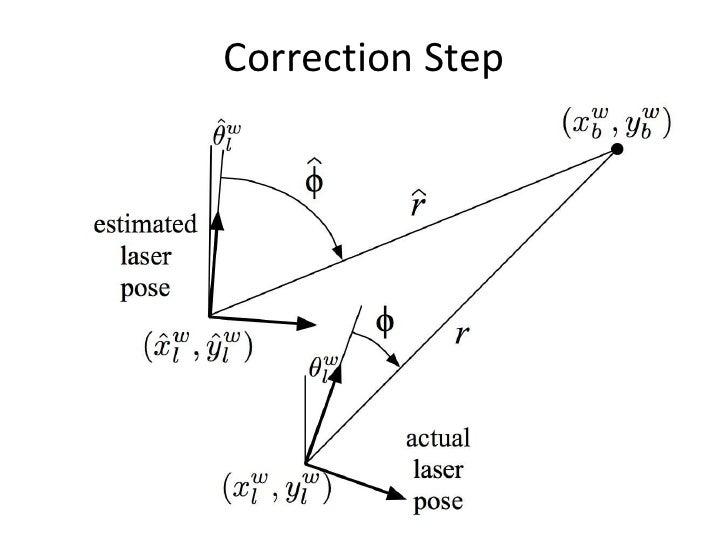 Extended kalman filter model for gps