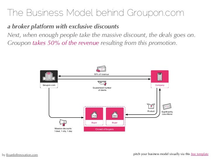 The Business Model behind Spotify.com   an adbased freemium model   A small percentage does already pay for a premium serv...