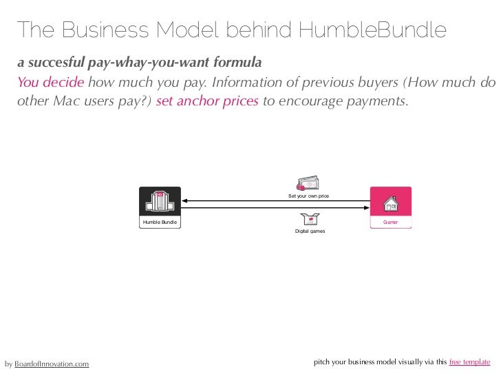 The Business Model behind Quirky.com   a co-creation platform + e-shop   Inventors pay $99 to submit their idea to this co...