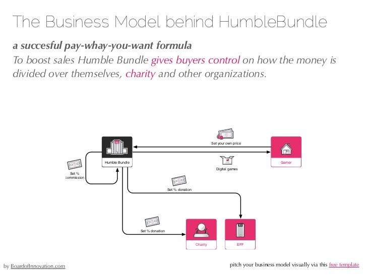The Business Model behind Quirky.com   a co-creation platform + e-shop   Suppliers will set a minimum amount on the pre-sa...
