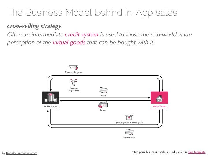 Business model matchmaking