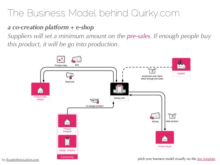 The Business Model behind Kickstarter.com   a marketplace for fund seekers   Next, people who gave funding to a project id...