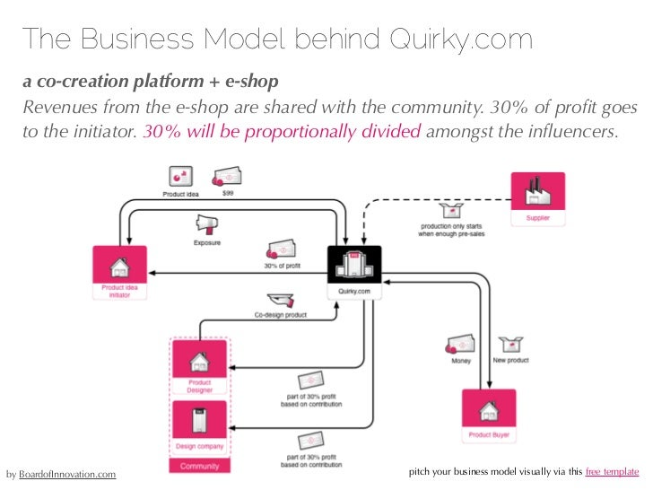 The Business Model behind Kickstarter.com   a marketplace for fund seekers   Kickstarter takes 5% of the funding as a comm...