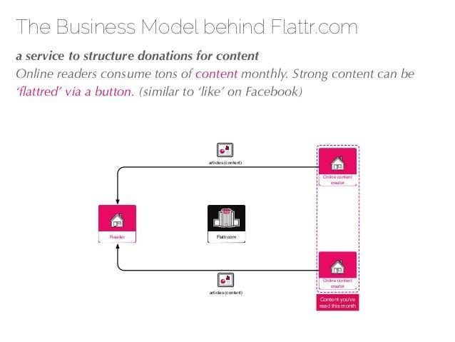 27/04/10 IncIncHQHQ Flattr.comReader Online content creator Online content creator Content you've read this month articles...