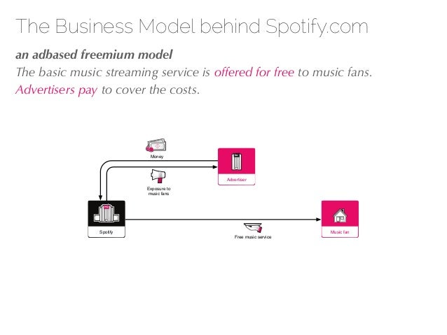 27/04/10 The Business Model behind Spotify.com !an adbased freemium model The basic music streaming service is offered for...