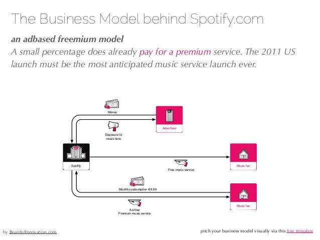 27/04/10 The Business Model behind Spotify.com !an adbased freemium model A small percentage does already pay for a premiu...