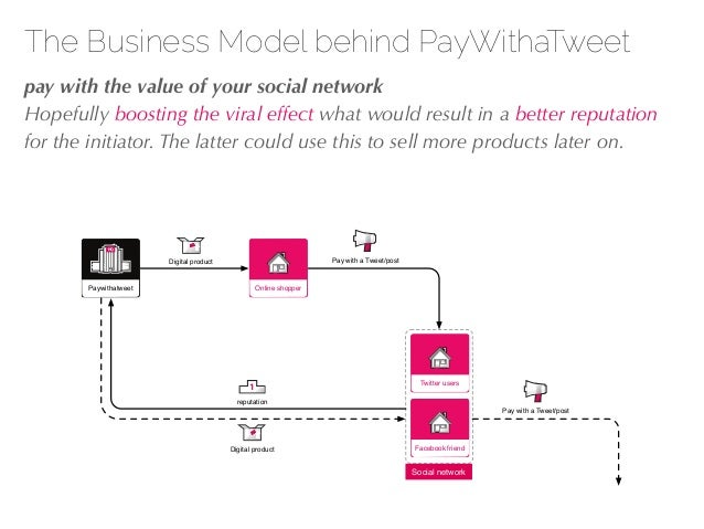 27/04/10 The Business Model behind PayWithaTweet !pay with the value of your social network Hopefully boosting the viral e...