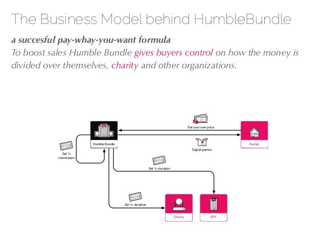 27/04/10 The Business Model behind HumbleBundle !a succesful pay-whay-you-want formula To boost sales Humble Bundle gives ...