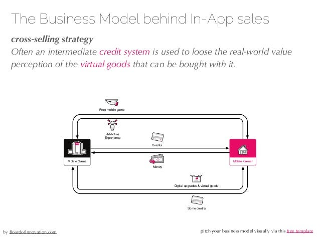 27/04/10 The Business Model behind In-App sales !cross-selling strategy Often an intermediate credit system is used to loo...