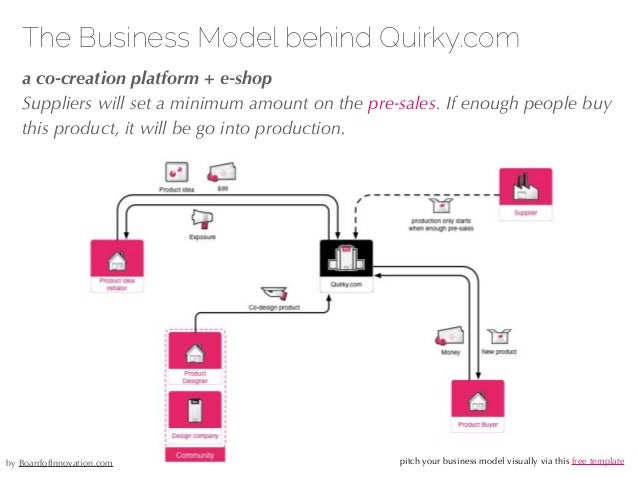 27/04/10 The Business Model behind Quirky.com !a co-creation platform + e-shop Suppliers will set a minimum amount on the ...