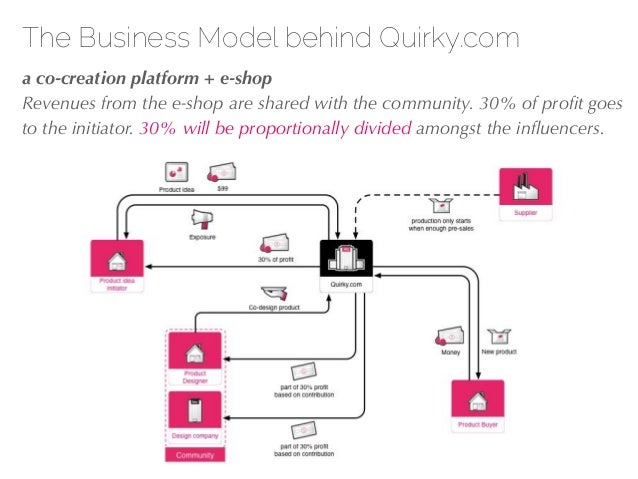 27/04/10 The Business Model behind Quirky.com !a co-creation platform + e-shop Revenues from the e-shop are shared with th...