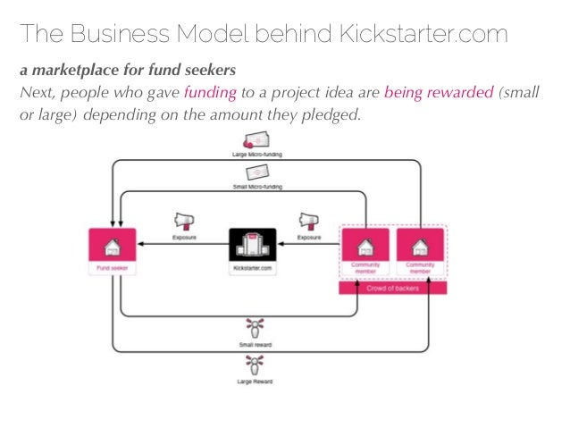 27/04/10 The Business Model behind Kickstarter.com !a marketplace for fund seekers Next, people who gave funding to a proj...