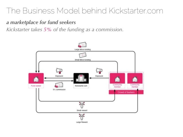 27/04/10 The Business Model behind Kickstarter.com !a marketplace for fund seekers Kickstarter takes 5% of the funding as ...