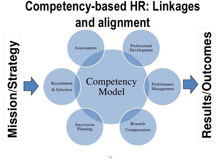 competency mapping' from human resource perspective The hr competency requirements for strategic and functional hr  from a situationalist perspective, concept mapping seemed  & chiu, r (2004) required human resources competencies in the.