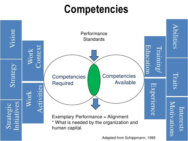 competency appraisal Major competencies for which employers look, along with some of the behaviors associated with each [login-form] 31 core competencies explained.
