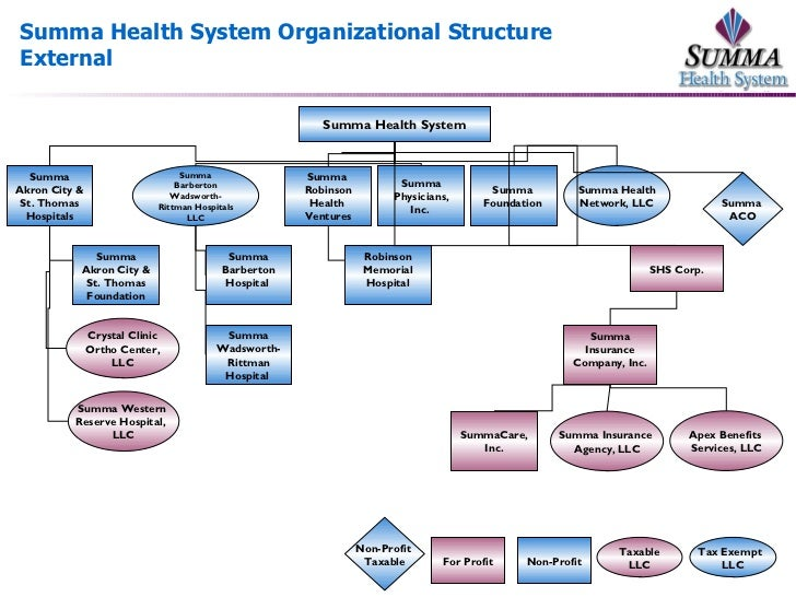 2010 Org Chart External Internal Updated 11-19-2010