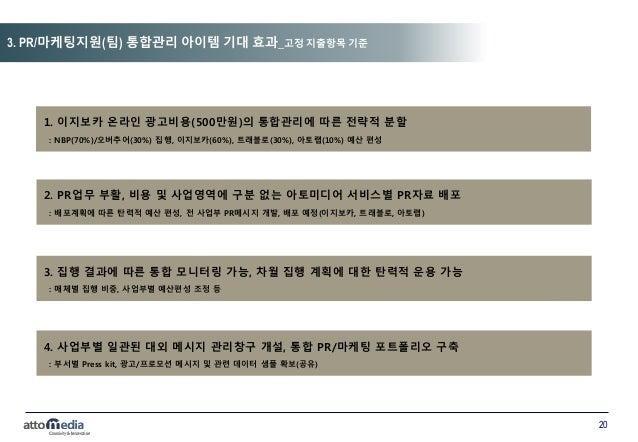 20 3. PR/마케팅지원(팀) 통합관리 아이템 기대 효과_고정 지출항목 기준 1. 이지보카 온라인 광고비용(500만원)의 통합관리에 따른 전략적 분할 : NBP(70%)/오버추어(30%) 집행, 이지보카(60%), 트...