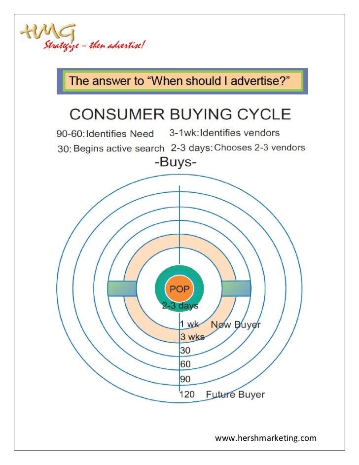 Strategize – then advertise!                               www.hershmarketing.com
