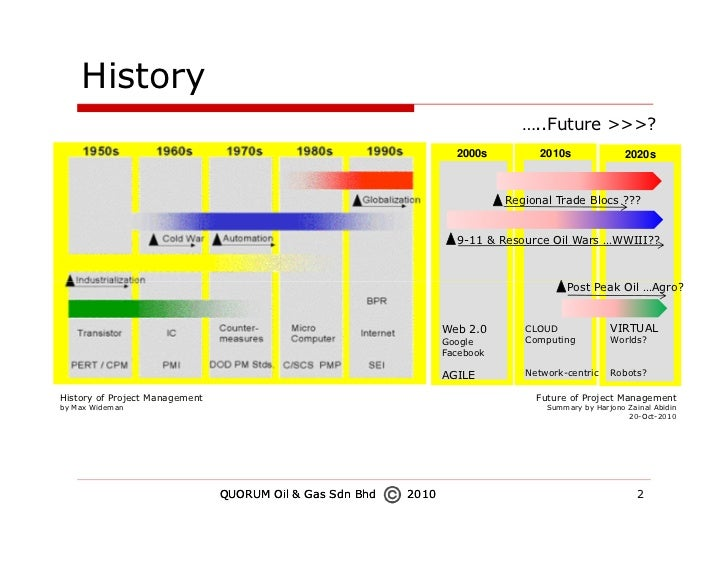 history of project management James r snyder mr snyder is a founder of the project management institute, a fellow of the institute, and a past volunteer executive director, president and.