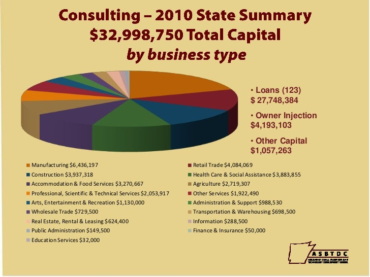 Economic Impact<br />ASBTDC clients in the last five years . . .<br />Created 5,564 new jobs<br />Retained 3,465 existing ...