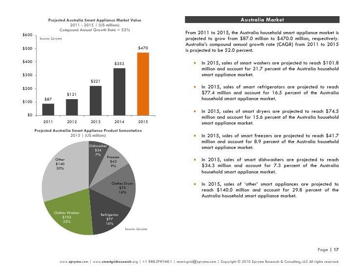 Smart Grid Appliance Report 2010 by Zpryme Smart Grid Insights (Marke…