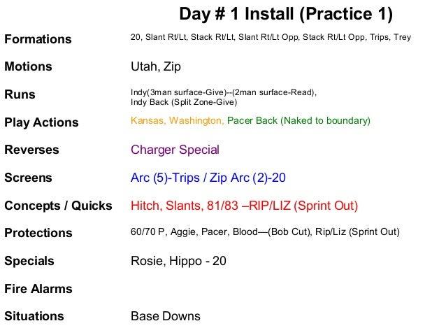 Day # 1 Install (Practice 1) Formations  20, Slant Rt/Lt, Stack Rt/Lt, Slant Rt/Lt Opp, Stack Rt/Lt Opp, Trips, Trey  Moti...