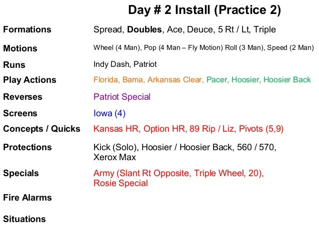 Day # 2 Install (Practice 2) Formations  Spread, Doubles, Ace, Deuce, 5 Rt / Lt, Triple  Motions  Wheel (4 Man), Pop (4 Ma...