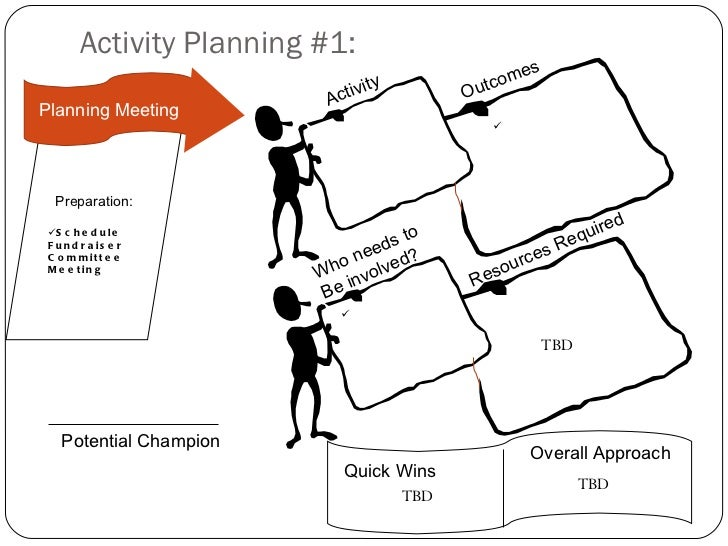 NonProfit Strategic Planning Session Template Appreciative Inquiry – Fundraising Plan Template