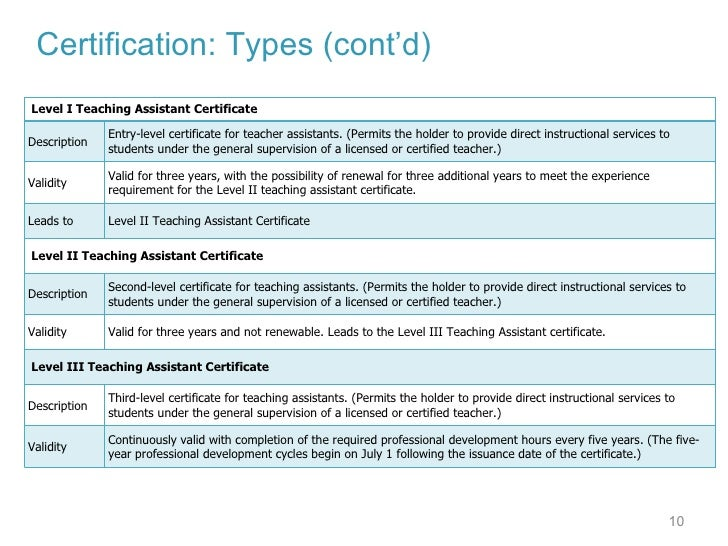 2010 teacher certification and highly qualified
