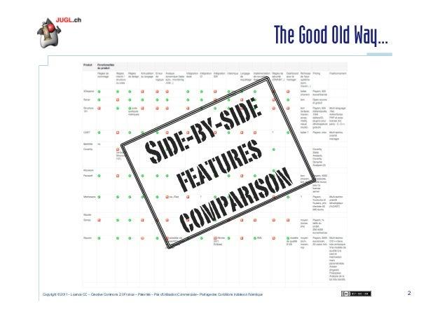 Session dédiée à l'analyse de la qualité du code Java - Cyril Picat - February 2011 Slide 2