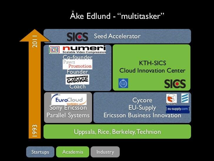 """Åke Edlund - """"multitasker""""2011                      Seed Accelerator            Co-founder                       C!C      ..."""