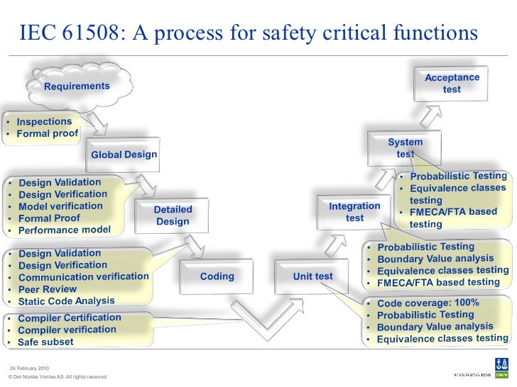 software testing in safety critical systems Context safety-critical systems (scs) are becoming increasingly present in our society a considerable amount of research effort has been invested into improving the scs requirements engineering process as it is critical to the successful development of scs and, in particular, the engineering of safety aspects.