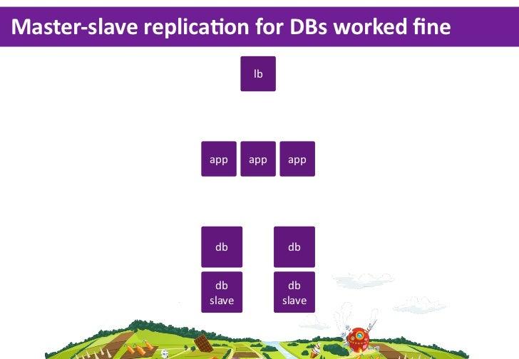 Master-‐slave replicaLon for DBs worked fine                              lb                      app     app    app ...