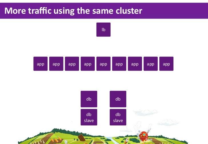More traffic using the same cluster                                  lb        app   app   app   app     app    app    ...