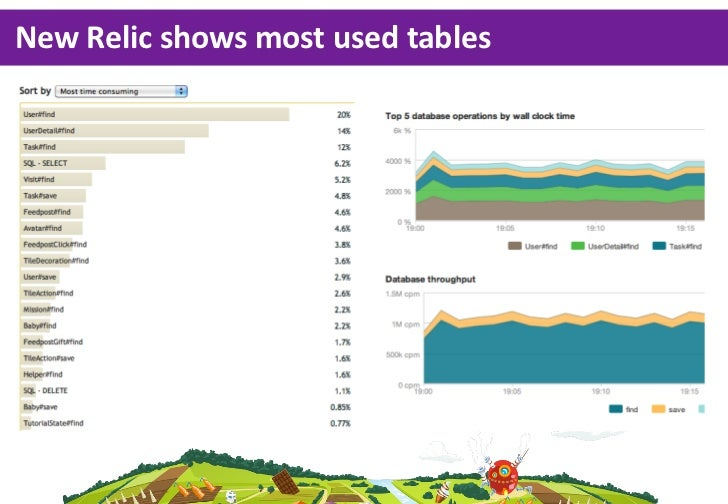 New Relic shows most used tables