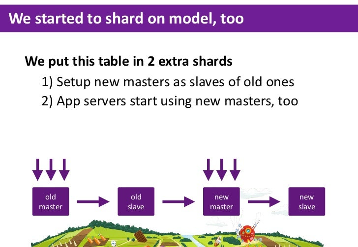 We  started  to  shard  on  model,  too  We  put  this  table  in  2  extra  shards    1)  Setup  new  masters  as  slaves...