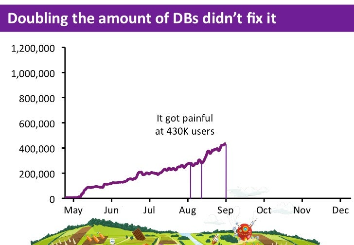 Doubling the amount of DBs didn't fix it         May    Jun    Jul   Aug   Sep    Oct    Nov   Dec