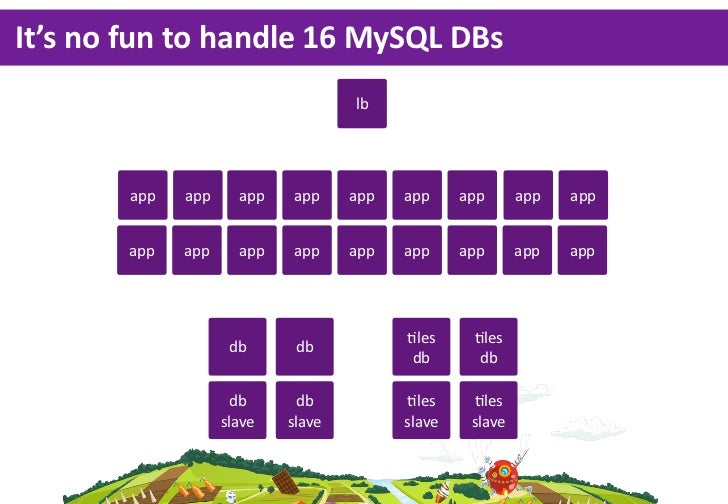 It's no fun to handle 16 MySQL DBs                                     lb         app   app     app   app     app  ...