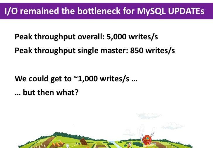 I/O remained the boYleneck for MySQL UPDATEs  Peak throughput overall: 5,000 writes/s  Peak throughput single ...