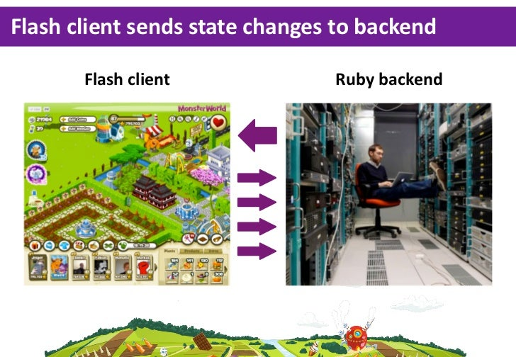 Flash client sends state changes to backend        Flash client                Ruby backend