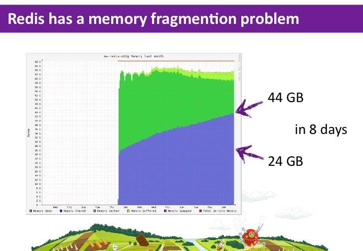 Redis has a memory fragmenLon problem                                     44 GB                                     ...