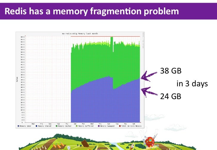 Redis  has  a  memory  fragmenLon  problem                                     38  GB                                     ...