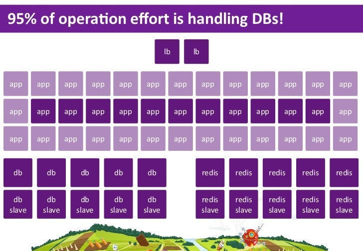 95%  of  operaLon  effort  is  handling  DBs!                                                  lb         lbapp     app    ...