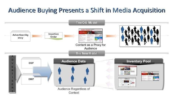 what is internet media buying