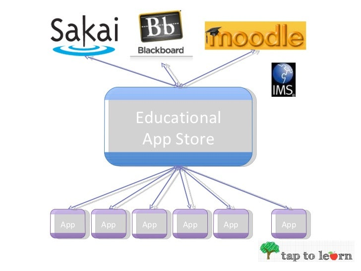 An Education App Store Slide 3