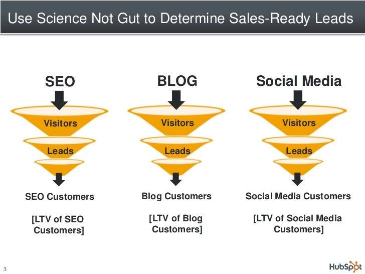 2011 06-08 inbound marketing summit Slide 3